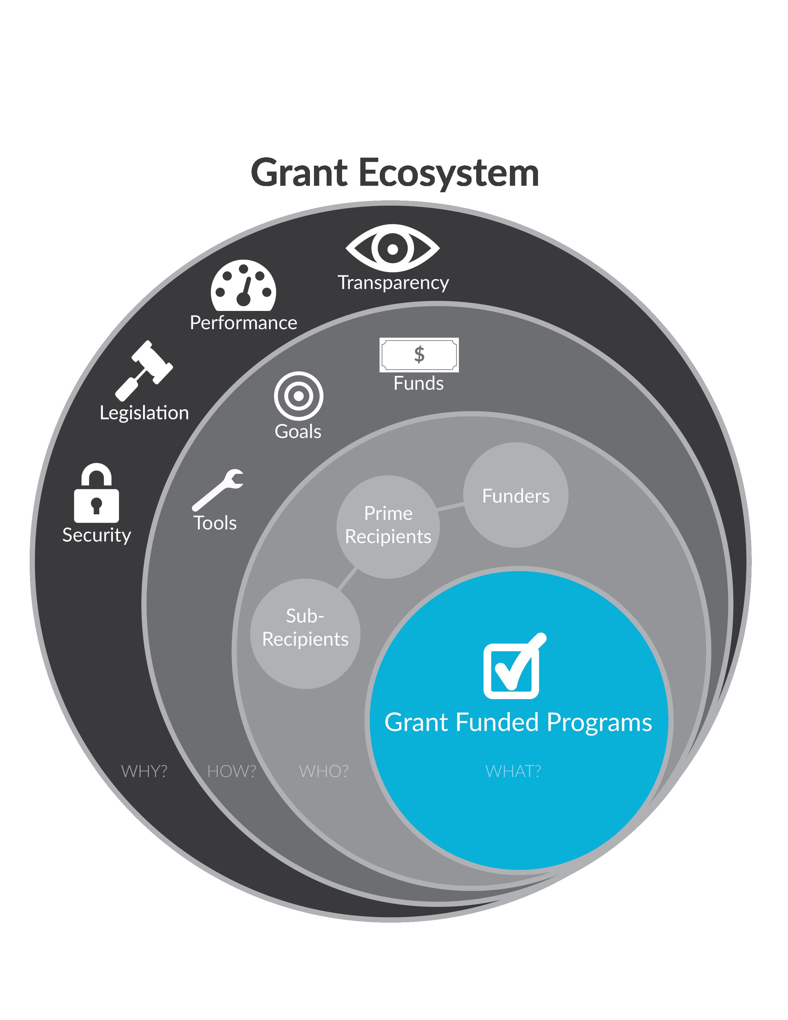 Grant Ecosystem V2 Transparent