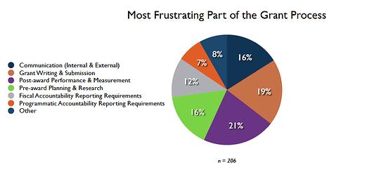 Grant Management Top Frustrations