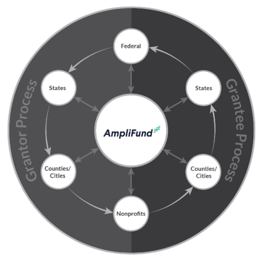 Full Grant Management Lifecycle