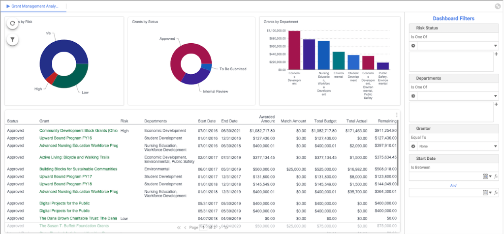 AmpliFund Reporting and Dashboards