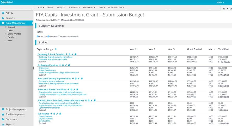 FTA Grant Budget