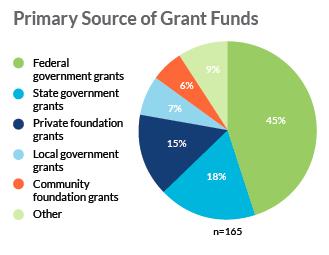 STLK-Primary-Source-Grants.png